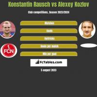 Konstantin Rausch vs Alexey Kozlov h2h player stats