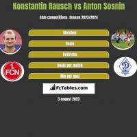 Konstantin Rausch vs Anton Sosnin h2h player stats