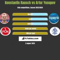 Konstantin Rausch vs Artur Yusupov h2h player stats