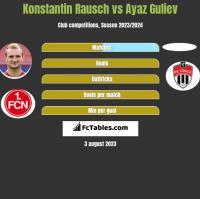 Konstantin Rausch vs Ayaz Guliev h2h player stats