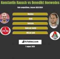 Konstantin Rausch vs Benedikt Hoewedes h2h player stats