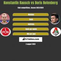 Konstantin Rausch vs Boris Rotenberg h2h player stats