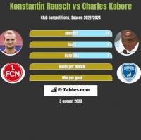 Konstantin Rausch vs Charles Kabore h2h player stats