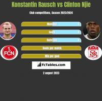 Konstantin Rausch vs Clinton Njie h2h player stats