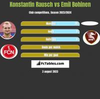 Konstantin Rausch vs Emil Bohinen h2h player stats