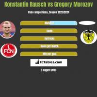 Konstantin Rausch vs Gregory Morozov h2h player stats
