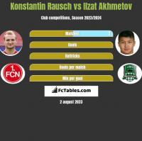 Konstantin Rausch vs Ilzat Akhmetov h2h player stats