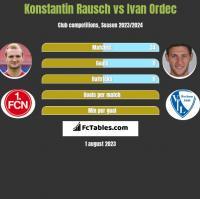 Konstantin Rausch vs Ivan Ordec h2h player stats