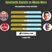 Konstantin Rausch vs Nikola Moro h2h player stats