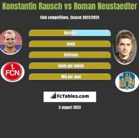 Konstantin Rausch vs Roman Neustaedter h2h player stats