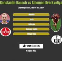 Konstantin Rausch vs Solomon Kverkveliya h2h player stats
