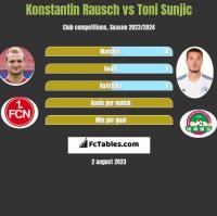Konstantin Rausch vs Toni Sunjic h2h player stats