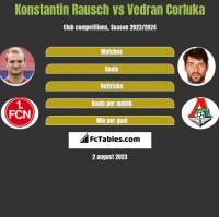 Konstantin Rausch vs Vedran Corluka h2h player stats