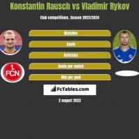 Konstantin Rausch vs Vladimir Rykov h2h player stats