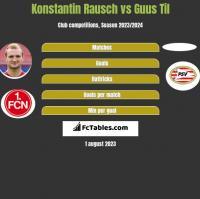 Konstantin Rausch vs Guus Til h2h player stats