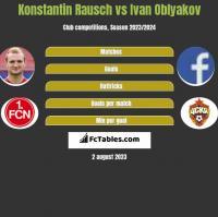 Konstantin Rausch vs Ivan Oblyakov h2h player stats