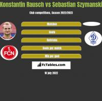 Konstantin Rausch vs Sebastian Szymanski h2h player stats