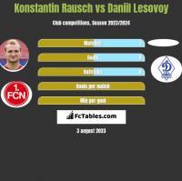 Konstantin Rausch vs Daniil Lesovoy h2h player stats