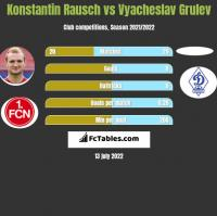 Konstantin Rausch vs Vyacheslav Grulev h2h player stats