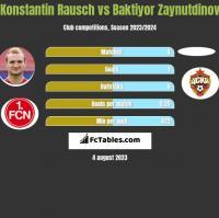 Konstantin Rausch vs Baktiyor Zaynutdinov h2h player stats