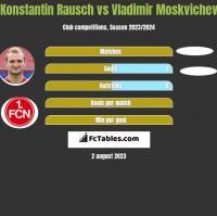Konstantin Rausch vs Vladimir Moskvichev h2h player stats