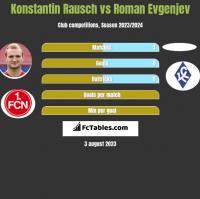 Konstantin Rausch vs Roman Evgenjev h2h player stats