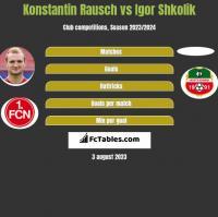 Konstantin Rausch vs Igor Shkolik h2h player stats