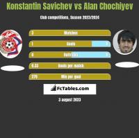 Konstantin Savichev vs Alan Chochiyev h2h player stats