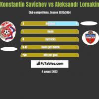Konstantin Savichev vs Aleksandr Lomakin h2h player stats