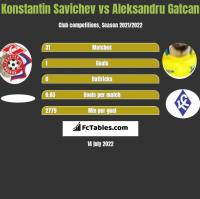 Konstantin Savichev vs Aleksandru Gatcan h2h player stats