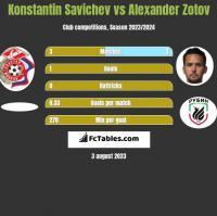Konstantin Savichev vs Alexander Zotov h2h player stats