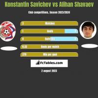 Konstantin Savichev vs Alihan Shavaev h2h player stats