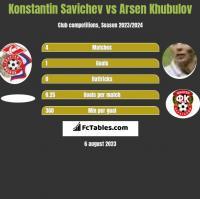 Konstantin Savichev vs Arsen Khubulov h2h player stats