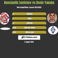 Konstantin Savichev vs Denis Yakuba h2h player stats
