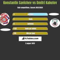 Konstantin Savichev vs Dmitri Kabutov h2h player stats