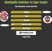 Konstantin Savichev vs Egor Ivanov h2h player stats