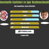 Konstantin Savichev vs Igor Bezdenezhnykh h2h player stats