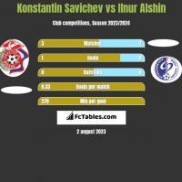 Konstantin Savichev vs Ilnur Alshin h2h player stats