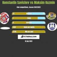 Konstantin Savichev vs Maksim Kuzmin h2h player stats