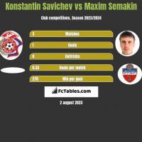 Konstantin Savichev vs Maxim Semakin h2h player stats