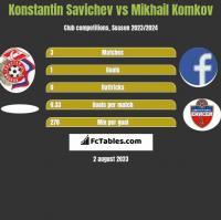 Konstantin Savichev vs Mikhail Komkov h2h player stats