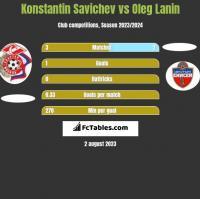 Konstantin Savichev vs Oleg Lanin h2h player stats