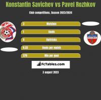 Konstantin Savichev vs Pavel Rozhkov h2h player stats