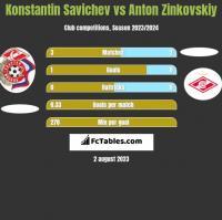 Konstantin Savichev vs Anton Zinkovskiy h2h player stats