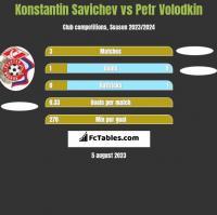 Konstantin Savichev vs Petr Volodkin h2h player stats