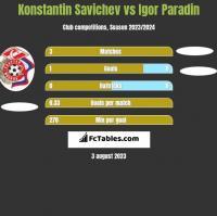 Konstantin Savichev vs Igor Paradin h2h player stats