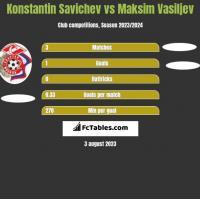 Konstantin Savichev vs Maksim Vasiljev h2h player stats