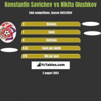 Konstantin Savichev vs Nikita Glushkov h2h player stats