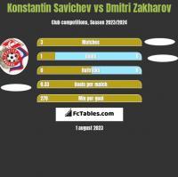 Konstantin Savichev vs Dmitri Zakharov h2h player stats