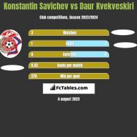 Konstantin Savichev vs Daur Kvekveskiri h2h player stats